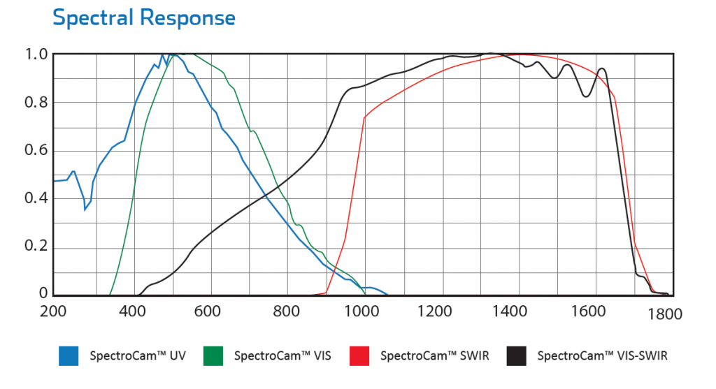 SpectroCam™ Multispectral Wheel Camera Spectral Responses